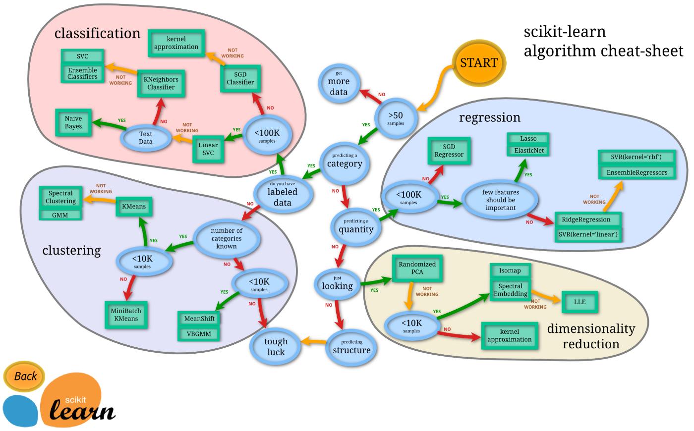 一番簡単な機械学習AND演算の機械学習